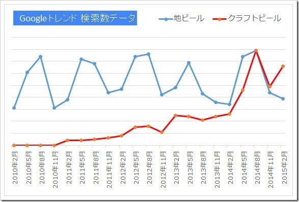Googleトレンド_データ